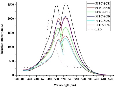 Determination of Sulfonamides in Chicken Liver by Capillary Electrophoresis with an In-Column Fiber-Optic LED-Induced Fluorescence Detector