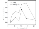 Role of Cetyltrimethylammonium Bromide in Preparing Porous In-TiO2 Photocatalytic Material