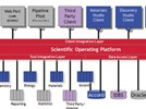 Extracting Greater Value From Scientific Data: An Optimized Approach