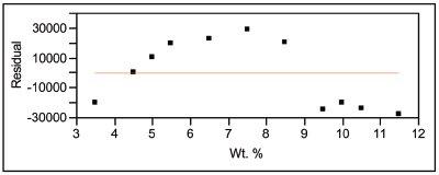 degree of freedom chemistry pdf