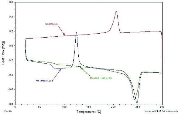 what is differential scanning calorimetry analysis