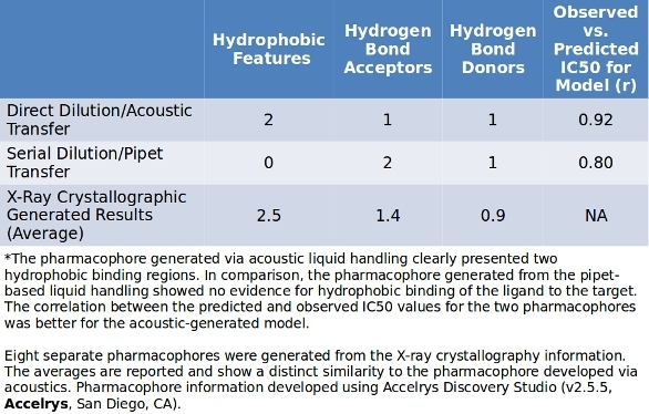 Direct Improvement With Direct Dilution | American Laboratory