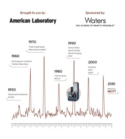 the evolution of mass media over the years And how has the press developed in the years since the bill of rights  read  about some of the milestones in america's history of media and politics:  papers  took a turn towards reportage, seeking commercial success and mass readership.