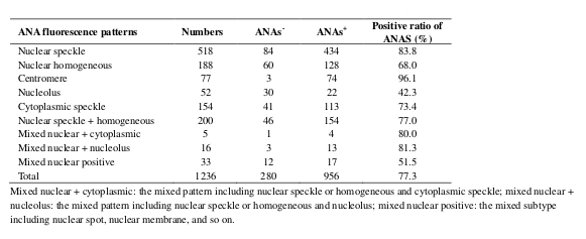 Comparative Analysis Of Antinuclear Antibody And Antinuclear Gorgeous Positive Ana Homogeneous Pattern