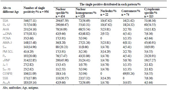 Table 3 ‒ Analysis of key single ANA fluorescence patterns and specific  antibodies