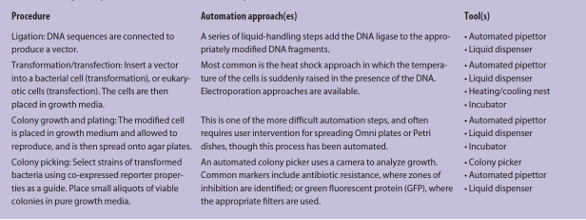 list four applications of adsorption