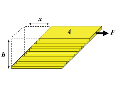 Getting the Complete Picture: How to Best Measure a Viscosity Flow Curve