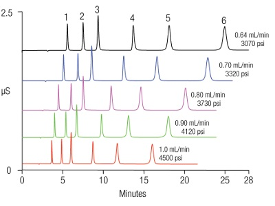 High-Pressure Ion Chromatography Enables Fast, Reliable Analysis of Inorganic Cations and Ammonium in Environmental Water Samples