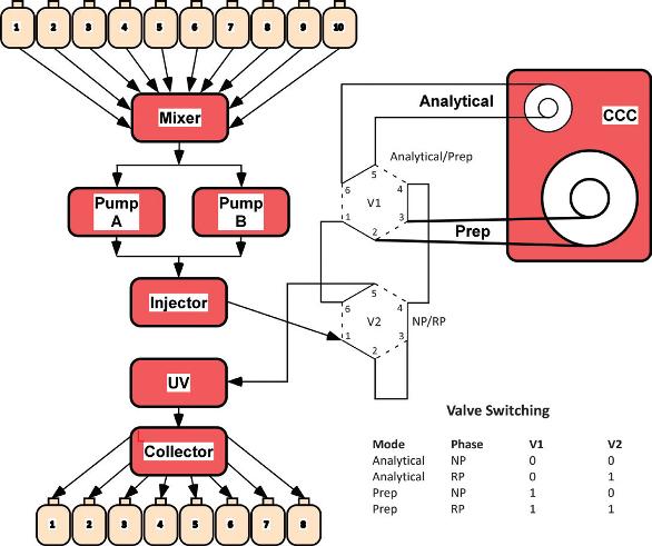 Automated liquid chromatography method development design for Gwent garden designs ltd