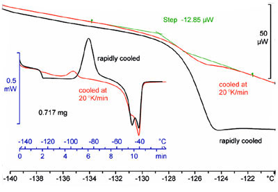 Dsc Graph For Liquid At Room Temperature