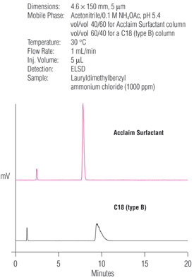 A Versatile Column for Surfactant Analysis by HPLC