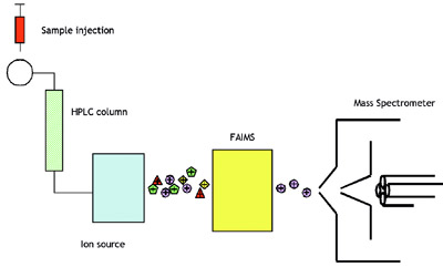 hplc schematic with 19191 Using Faims To Increase Selectivity For Lc Ms Analyses on Toc L4 in addition 2 Liquid Chromatography additionally Mass Spectroscopy together with Resolver November2010 understanding gcms part 1 together with 3419645.