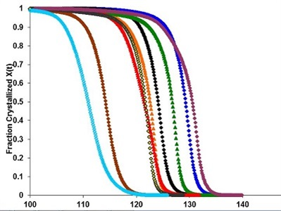 Comparison of Crystallization Behavior of Different-Colored Polypropylene Parts Using a Single DSC Experiment
