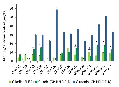 Improved Method to Quantitate Gluten in Purified Wheat Starch