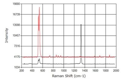 Using Raman Spectroscopy for Gemstone Analysis