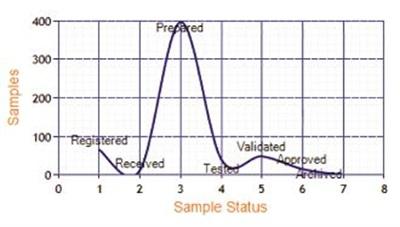 Choosing a LIMS: Configuration vs Customization