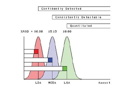 Statistics in the Laboratory: The Limit of Quantitation