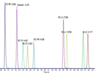 UCMR4, Microcystins Analysis, and High-Resolution Mass Spectrometry for Confidence in Identity Confirmation