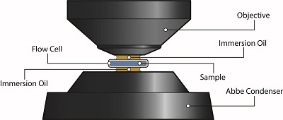 Extending the Limits: Oil Immersion Flow Microscopy