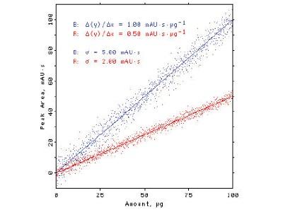 Statistics in the Laboratory: Mandel Sensitivity